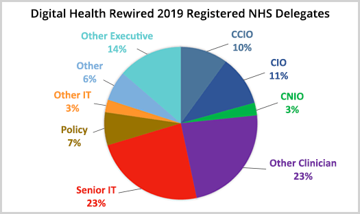 Digital Health Rewired - NHS Delegates
